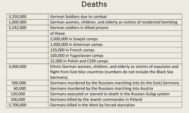 WWII German Death Toll