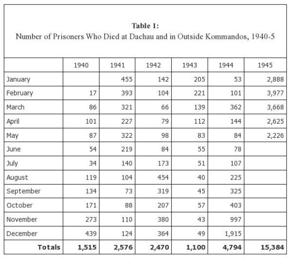 Dachau Death Stats